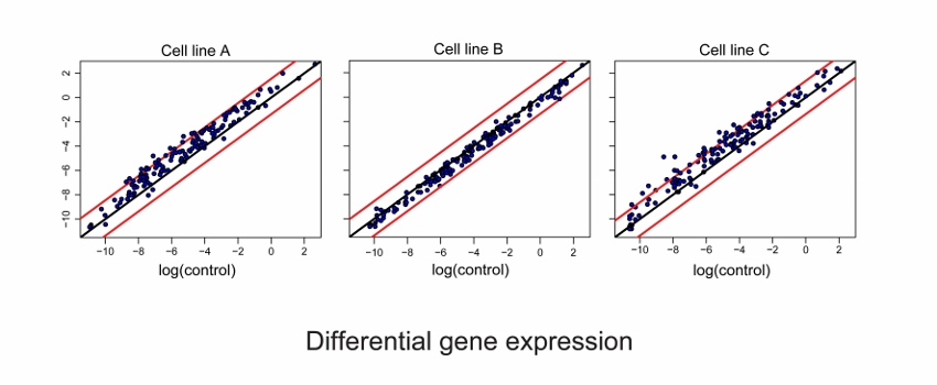 Gene expression analysis